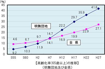 高齢化率(65歳以上)の推移